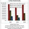 Net Worth & Home Equity