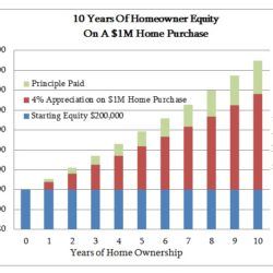 10 Years of Homeowner Equity