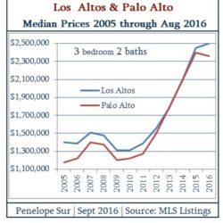 Los Altos 3 Bedroom 2 Bath Median Home Prices