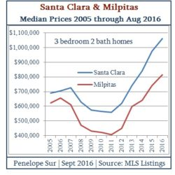 Santa Clara & Milpitas 3 Bedroom 2 Bath Median Home Prices